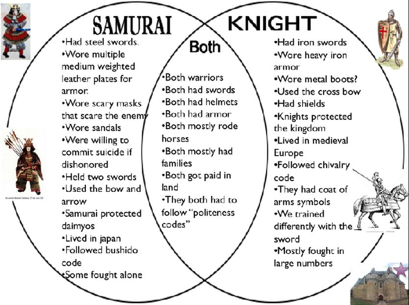 an introduction to the comparison of samurai and knight Exploring japan: samurai – warrior class of japan have students compare feudal japan with feudal europe by writing a short 1 page screenplay with a main character they know from feudal european history transposed to the same era o bushido/chivalry samurai/knight daimyo/lord shogun/noble emperor/king.